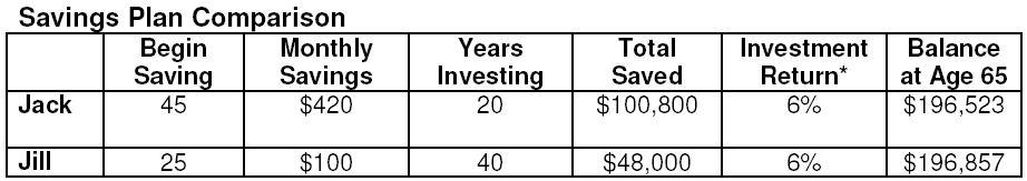 Sit savings graph